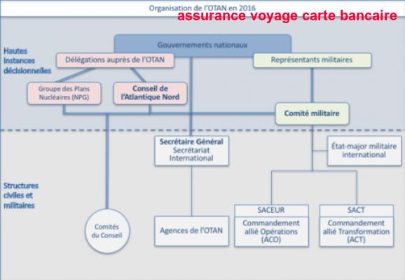 Assurance Voyage Carte Bancaire